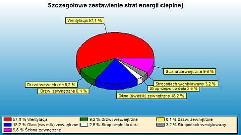 szczegółowe zestawienie strat energii cieplnej