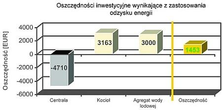 VTS - oszczędności inwestycyjne wynikające z zastosowania odzysku energii