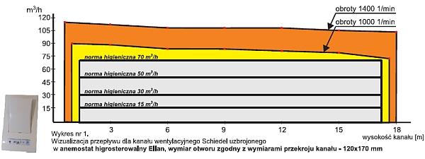 Uniwersal - wizualizacja przepływu dla kanału wentylacyjnego Schiedel uzbrojonego