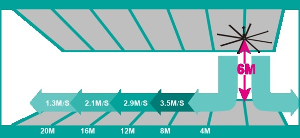 Wentylatory HVLS - amerykańskie rozwiązania wentylacji dużych hal już w Polsce