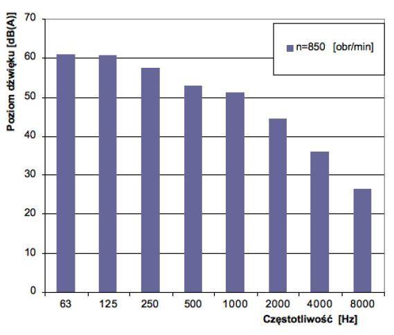Charakterystyka akustyczna nasady wentylacyjnej hybrydowej WH-31,5 Metalplast