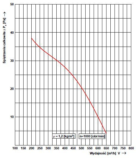 Charakterystyka przepływowa nasady wentylacyjnej hybrydowej WH-25 Metalplast