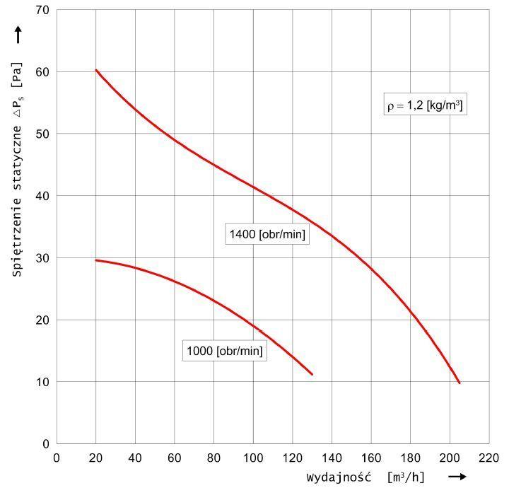 Charakterystyka przepływowa wentylatora hybrydowego WH-16 Metalplast