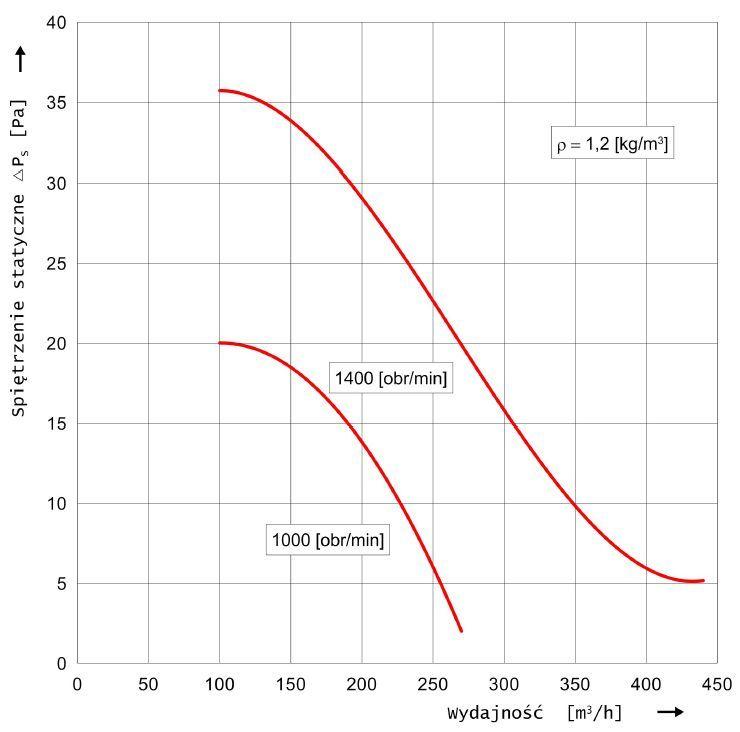 Charakterystyka przepływowa wentylatora hybrydowego WH-20 Metalplast