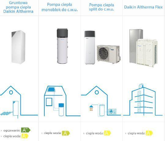 Pompa ciepła z programem Czyste Powietrze - propozycje Daikin