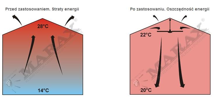 Destryfikacja powietrza w pomieszczeniach wysokich - mieszacze powietrza
