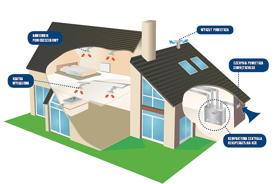 Budowa domu - oszczedności przy zastosowaniu rekuperacji