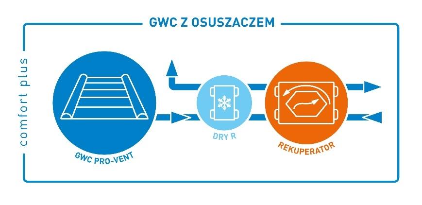 Wariant Comfort Plus: GWC z rekuperacją i osuszaczem DRY R
