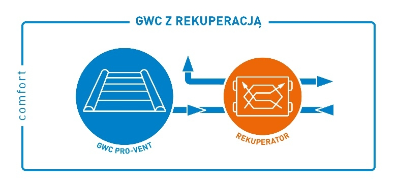 Wariant Comfort: GWC z rekuperacją