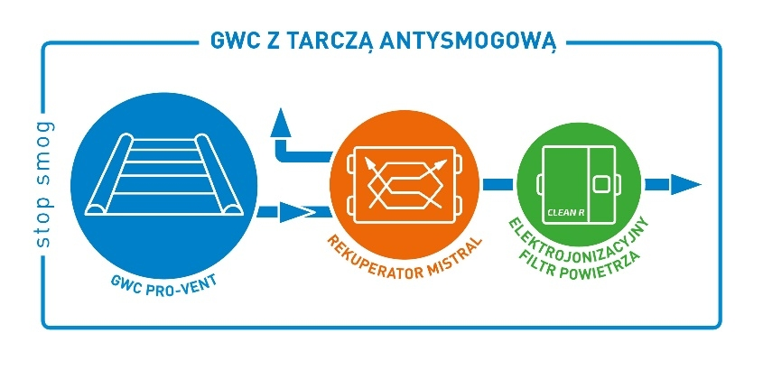 Wariant Stop Smog: GWC z rekuperacją i Tarczą Antysmogową