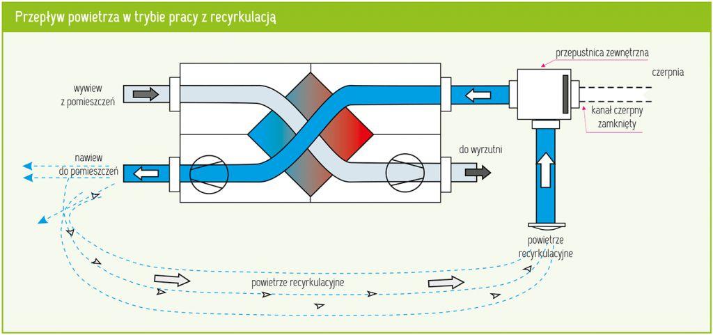 Sposoby rozmrażania wymiennika ciepła w rekuperacji
