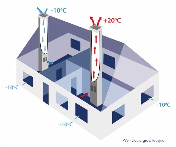 Wentylacja grawitacyjna czy mechaniczna - porównanie