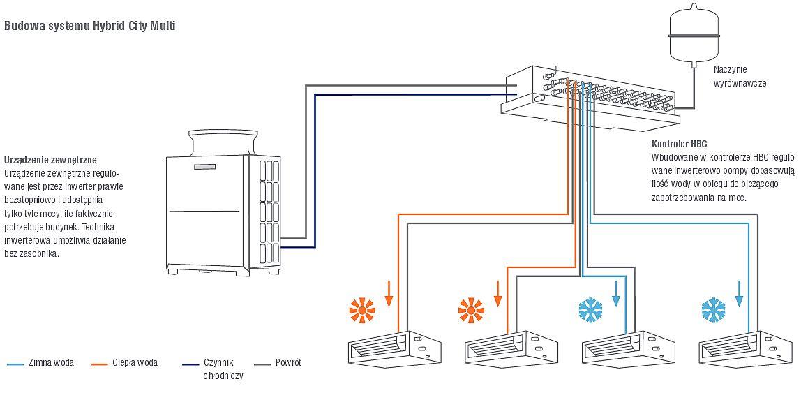Hybrydowa klimatyzacja z odzyskiem ciepła - schemat instalacji