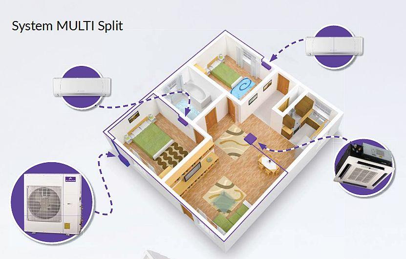 Schemat instalacji multi split