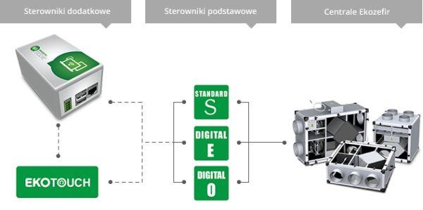 sterowanie pracą central wentylacyjnych przez Internet Ekozefir Mobile