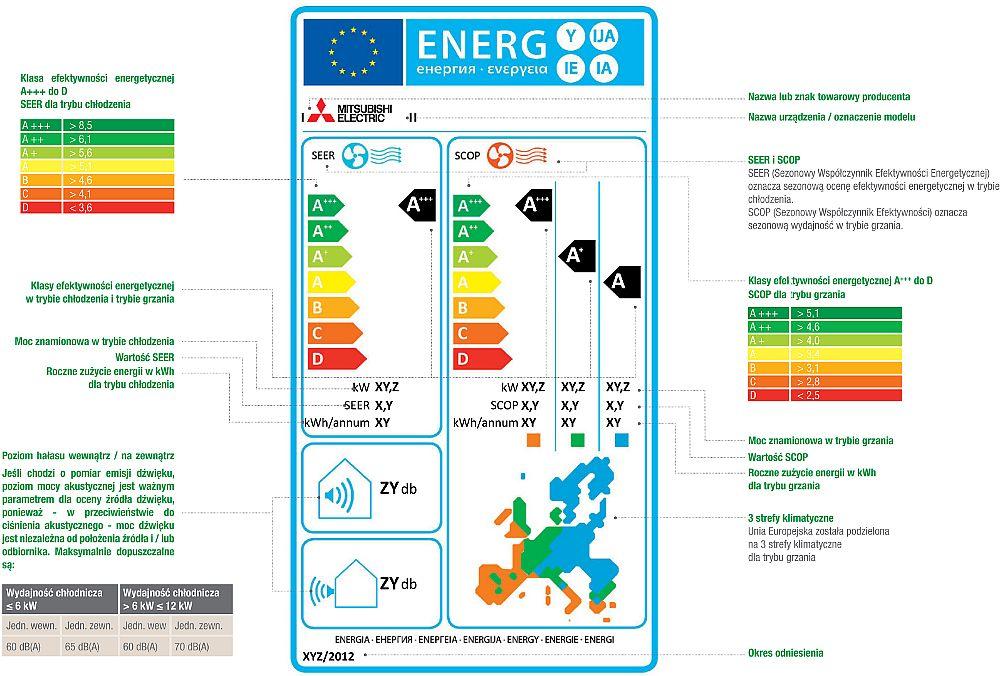 Etykieta energetyczna klimatyzatorów