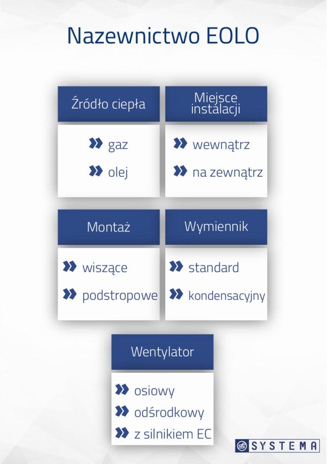 Nowe portfolio firmy Systema Polska - nagrzewnice EOLO, aparaty grzewczo-wentylacyjne i Roof-top-y