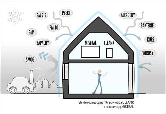 Ochrona domu przed smogiem