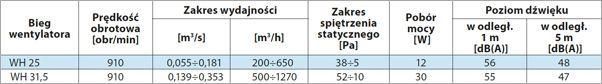 Paramtery techniczne nasady hybrydowe WH-25 i WH-31,5 Metalplast