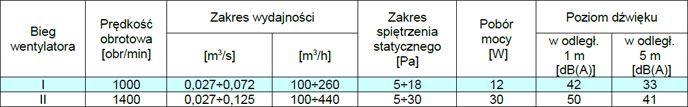 Parametry techniczne wentylator hybrydowy WH-20 Metalplast