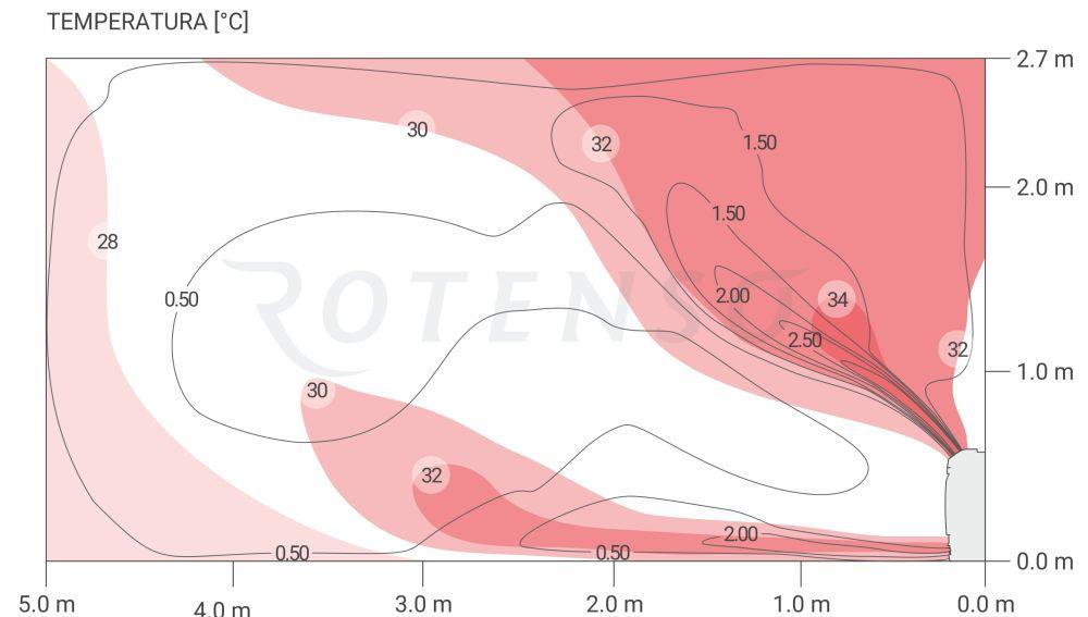 Cyrkulacja powietrza z klimatyzatorami ROTENSO