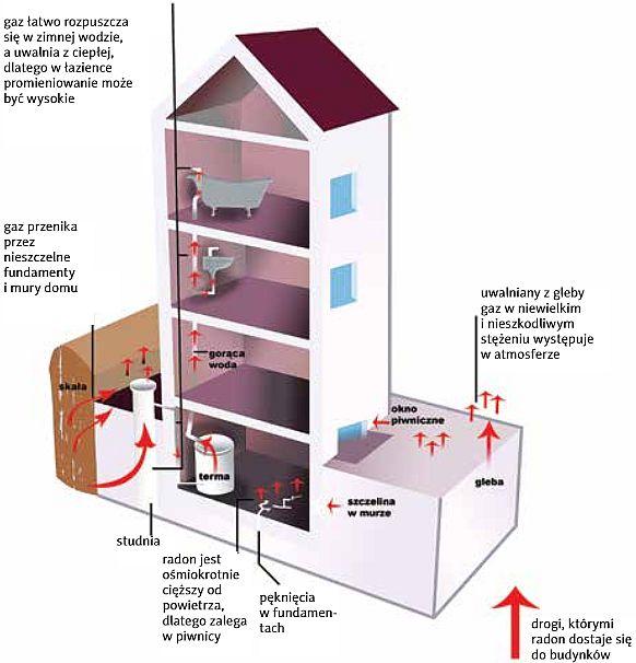 Radon a zdrowie - skąd się bierze radon w naszych domach