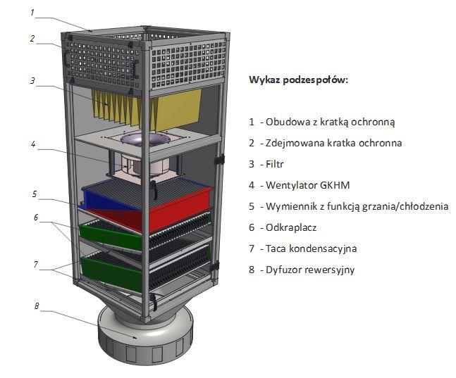 ROOFBOXY - efektywna wentylacja hal przemysłowych