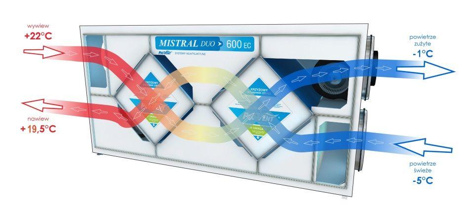 Przepływ powietrza przez rekuperator MIStRAL z wymiennikiem Krzyżowym