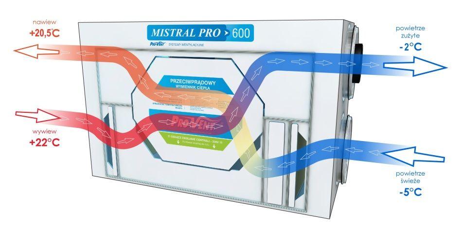 Przepływ powietrza przez rekuperator MIStRAL PRO z wymiennikiem Przeciwprądowym