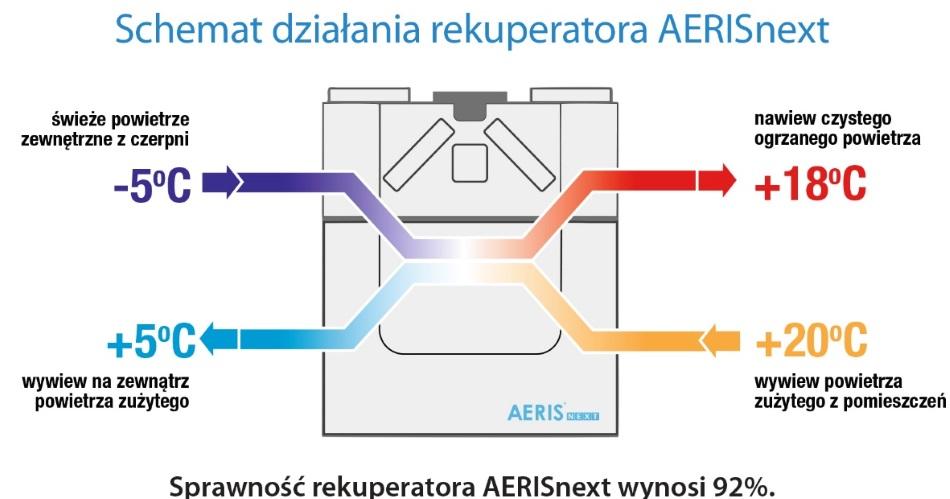 schemat działania rekupearatora AERISnext