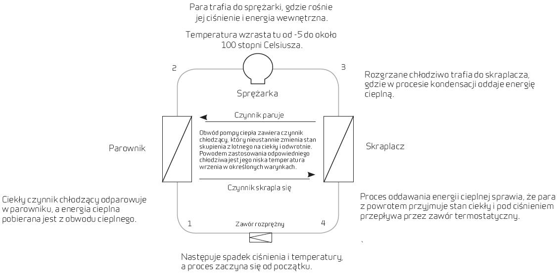 Rekuperacja aktywna - sposób działania, zastosowanie, korzyści