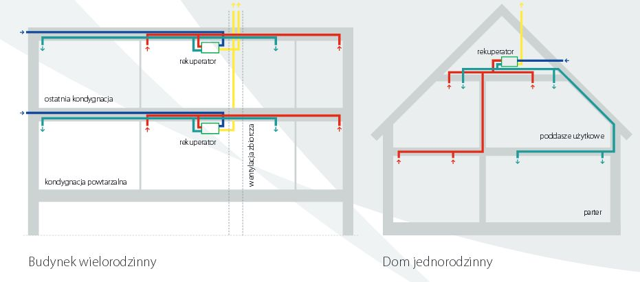 Rekuperacja Schemat Instalacji Wentylacja Domowa Wentylacyjnypl