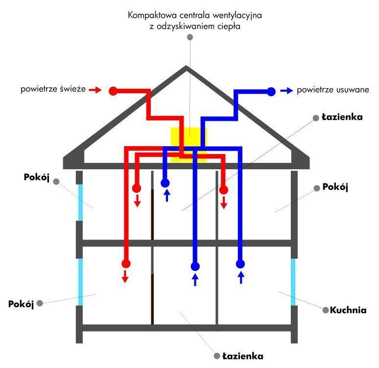 Nowoczesna architektura Wentylacja w starym domu - wentylacja domowa - wentylacyjny.pl EJ02