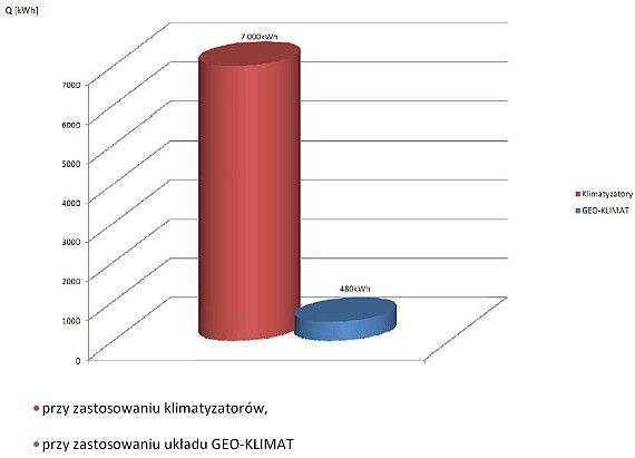 Pro-Vent - wykres porównania kosztów chłodzenia hali