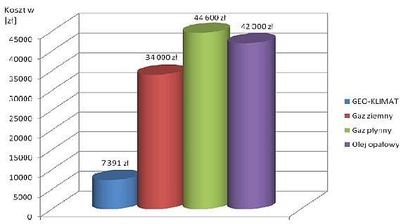 Pro-Vent - wykres porównania kosztów ogrzewania hali sportowej o pow. 1100 m2