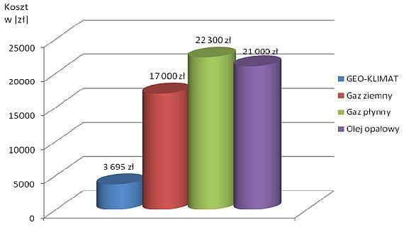 Pro-Vent - wykres porównania kosztów ogrzewania