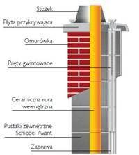 Systemy powietrzno-spalinowe