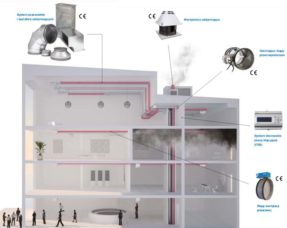 Kompleksowy system wentylacji pożarowej Lindab