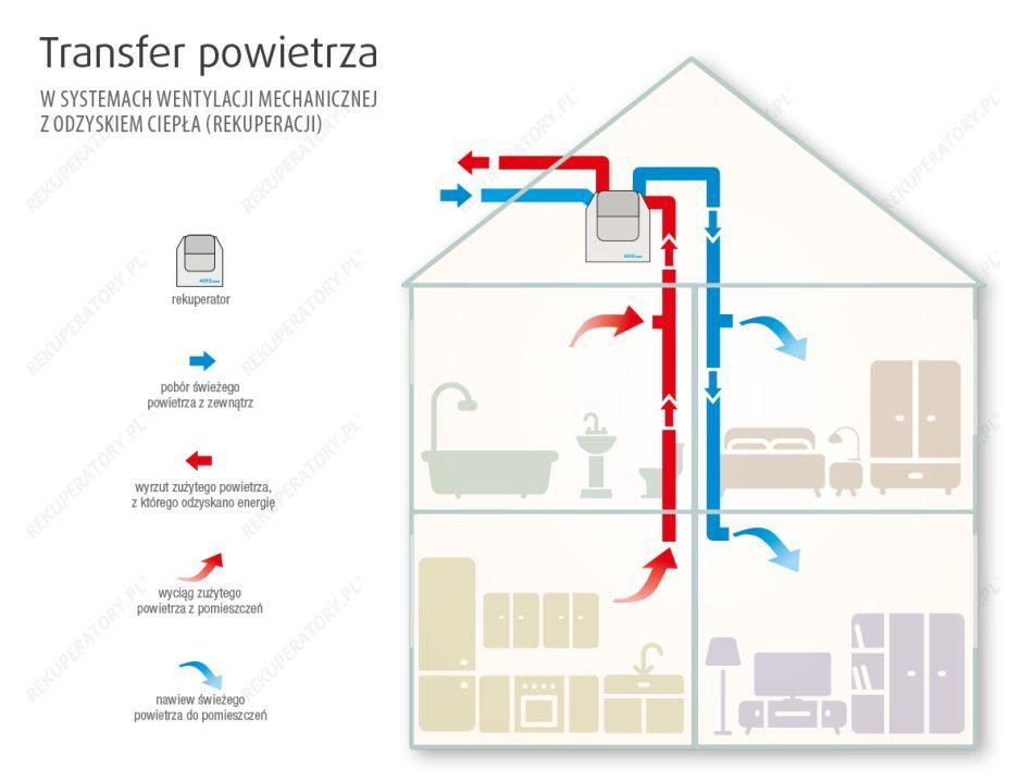 Rekuperacja - schemat instalacji