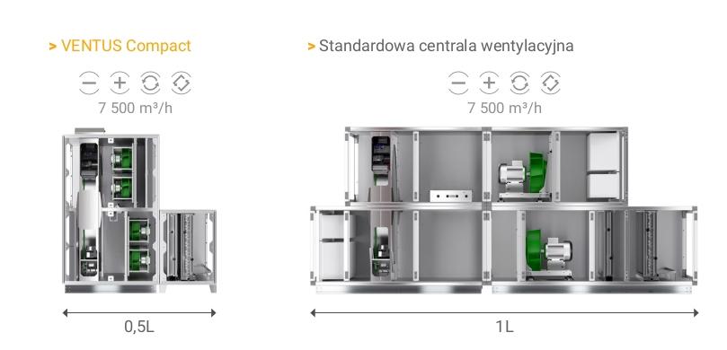 Stojące centrale kompaktowe VTS