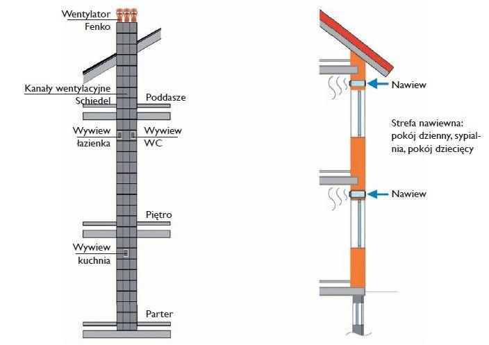 Schiedel - wentylacja hybrydowa Schiedel Flow