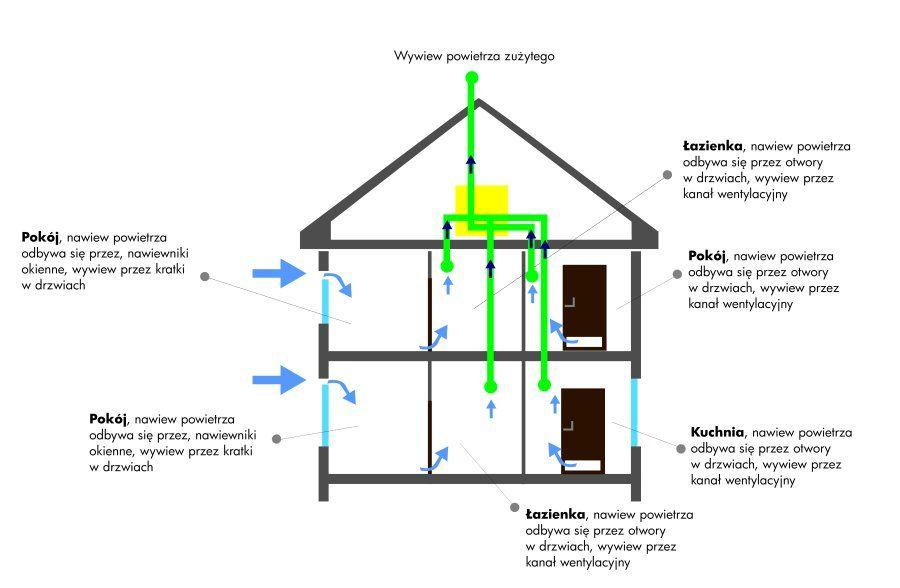 wentylacja mechaniczna schemat