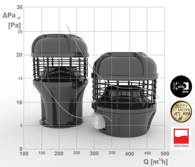 Wentylator hybrydowy MAG-200 to lepsza jakość powietrza w budownictwie mieszkalnym