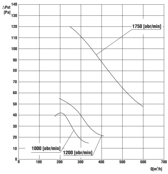 wykres wydajności wentylatora Vero-150