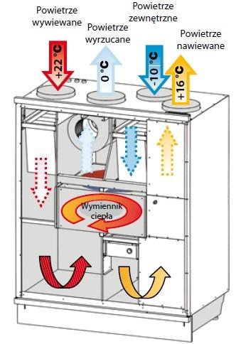 Iglotech - zasada działania wymiennnika obrotowego