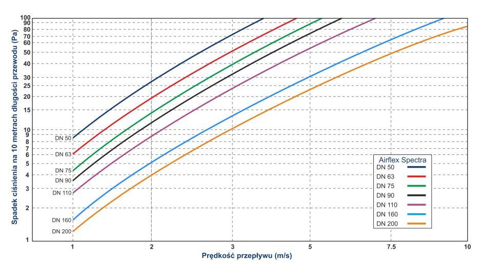 Nowa era w ochronie mikrobiologicznej przewodów wentylacyjnych