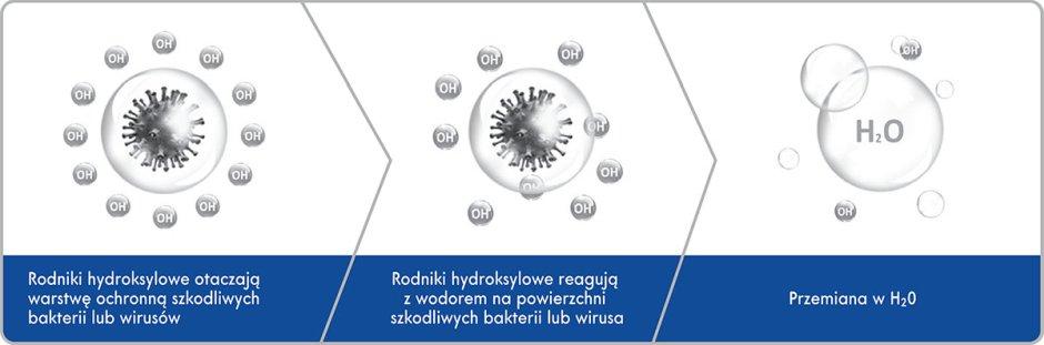 Nowe metody oczyszczania powietrza i powierzchni w walce z koronawirusami