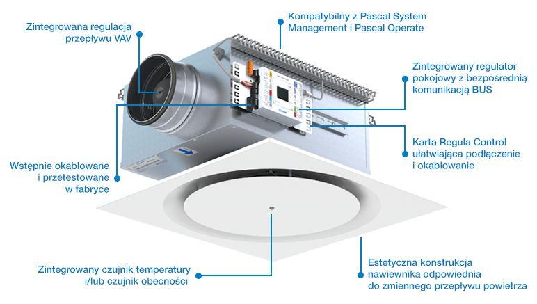 Inteligentny system wentylacji