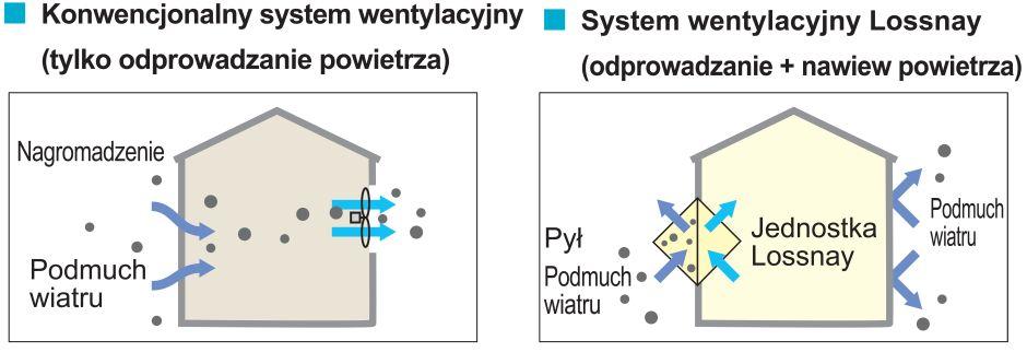 Systemy rekuperacyjne Lossnay firmy Mitsubishi Electric