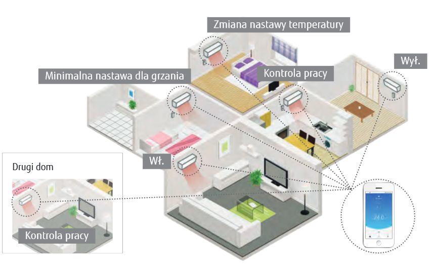 Klimatyzator ? funkcje, technologie, nowe rozwiązania